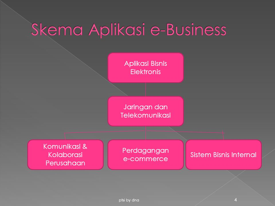 Skema Aplikasi e-Business