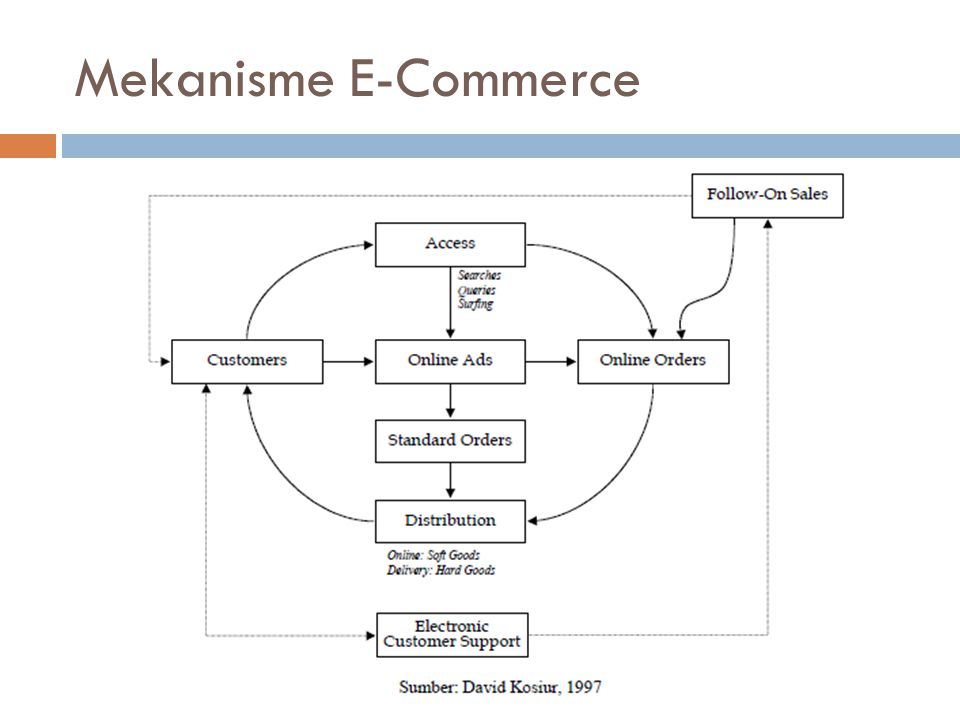 Mekanisme E-Commerce