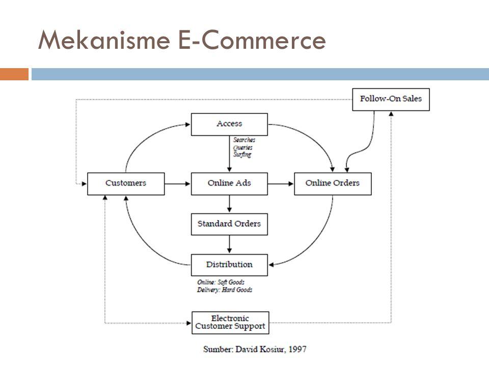 Mekanisme E-Commerce