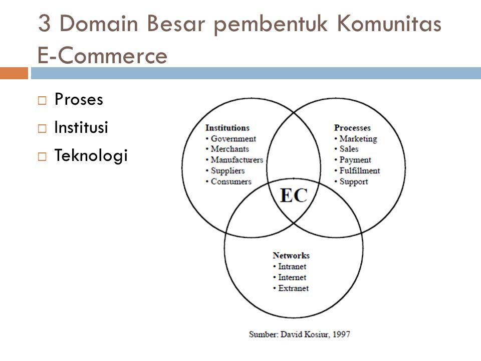 3 Domain Besar pembentuk Komunitas E-Commerce