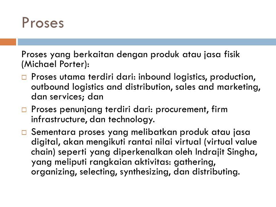 Proses Proses yang berkaitan dengan produk atau jasa fisik (Michael Porter):