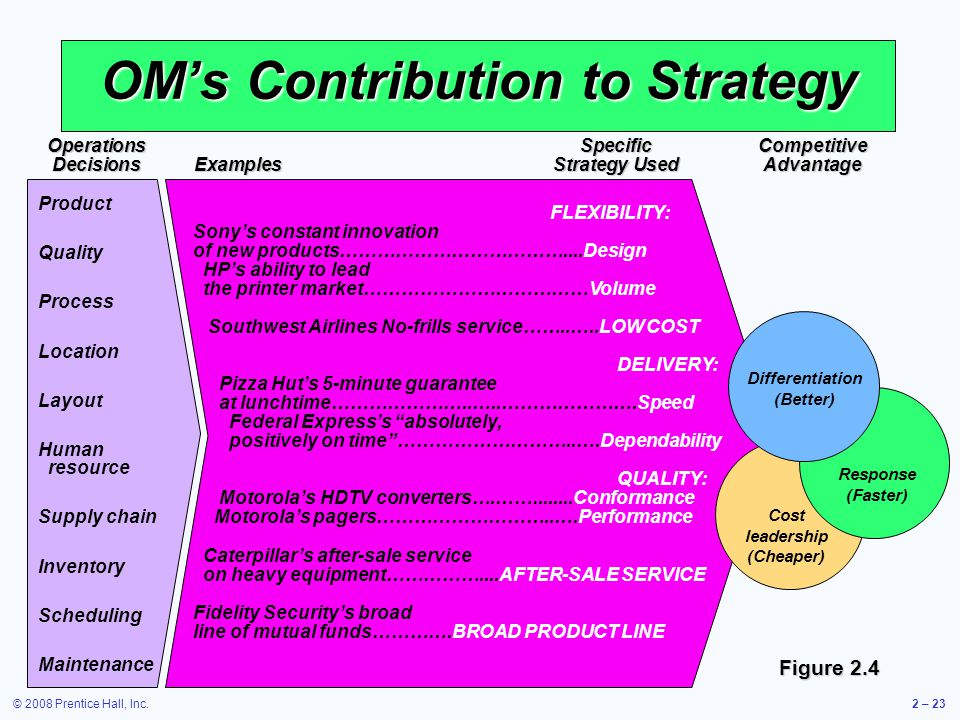 OM's Contribution to Strategy