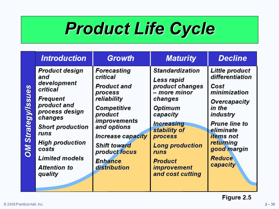 Product Life Cycle Introduction Growth Maturity Decline