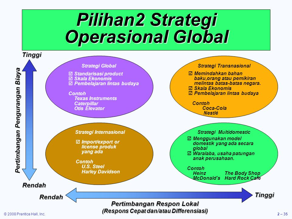 Pilihan2 Strategi Operasional Global