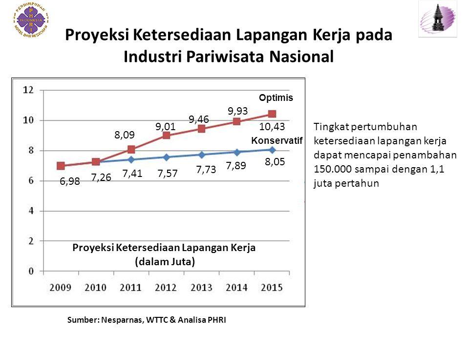 Proyeksi Ketersediaan Lapangan Kerja pada Industri Pariwisata Nasional
