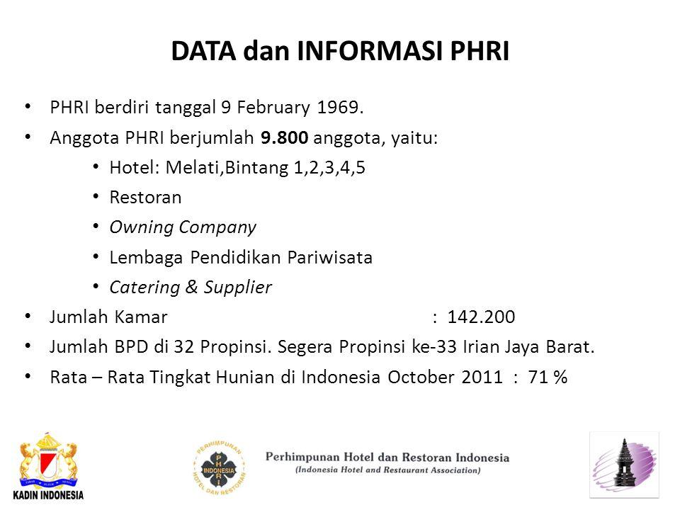 DATA dan INFORMASI PHRI