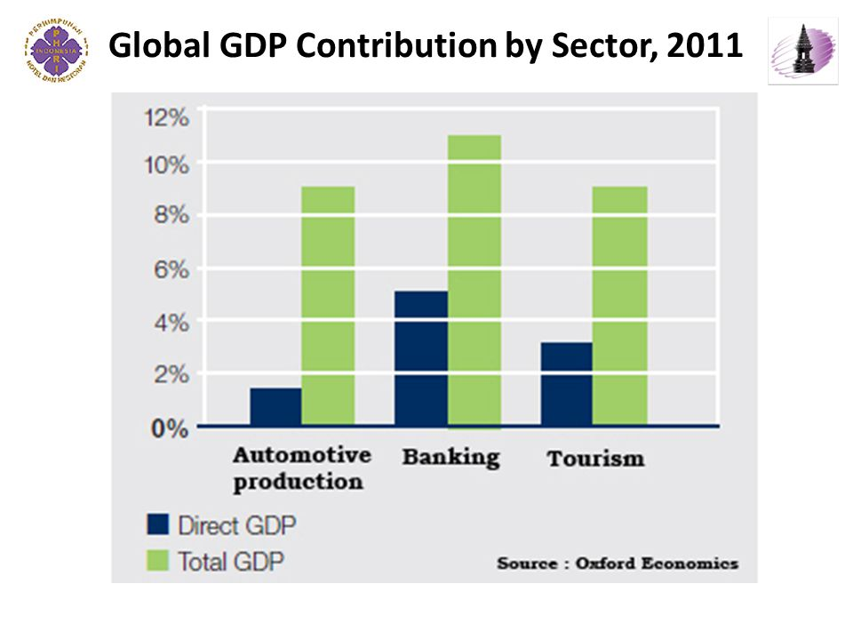 Global GDP Contribution by Sector, 2011