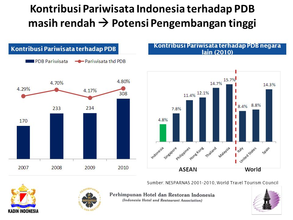 Kontribusi Pariwisata Indonesia terhadap PDB masih rendah  Potensi Pengembangan tinggi