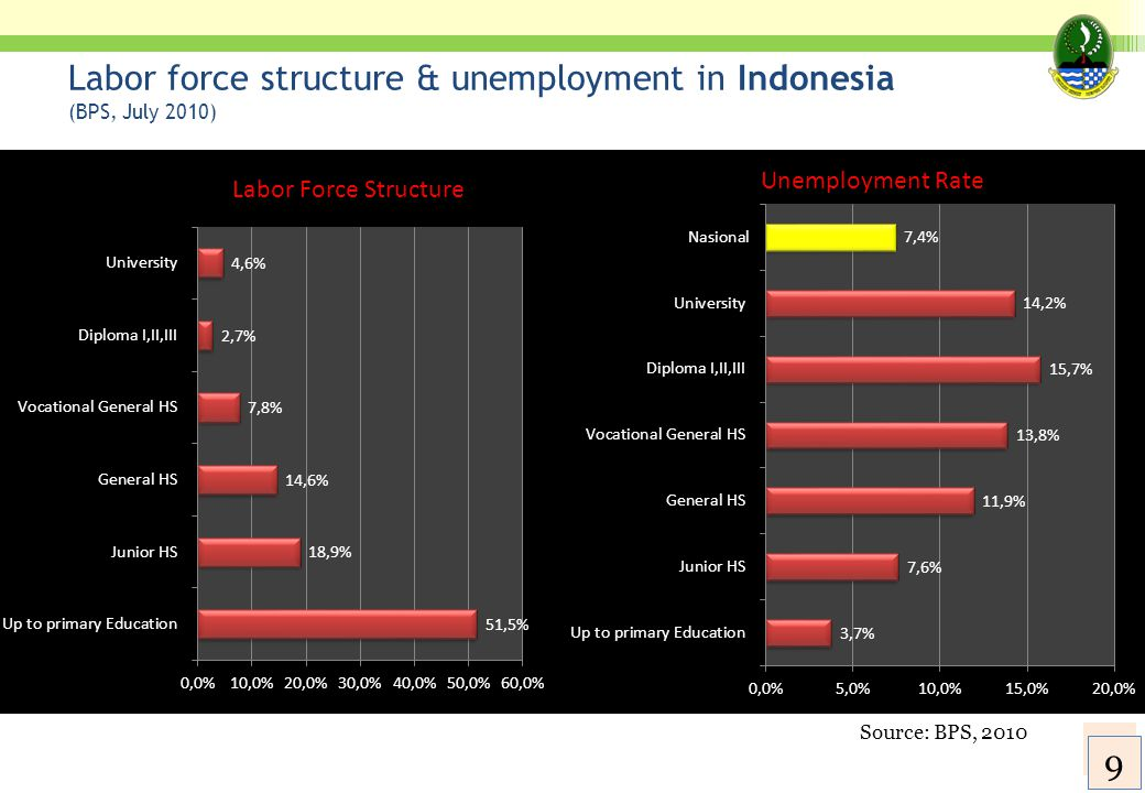 Labor force structure & unemployment in Indonesia (BPS, July 2010)