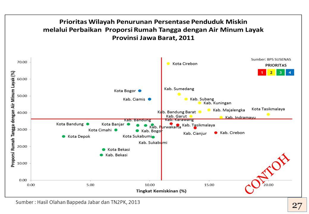 CONTOH Sumber : Hasil Olahan Bappeda Jabar dan TN2PK, 2013 27
