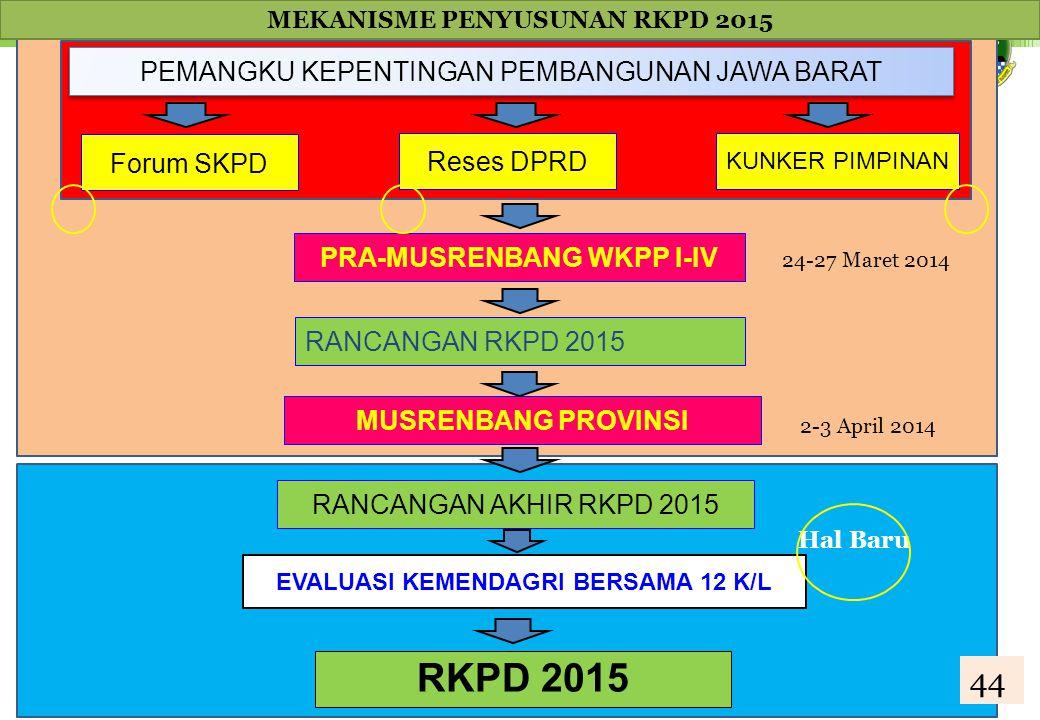 RKPD 2015 44 PEMANGKU KEPENTINGAN PEMBANGUNAN JAWA BARAT Forum SKPD