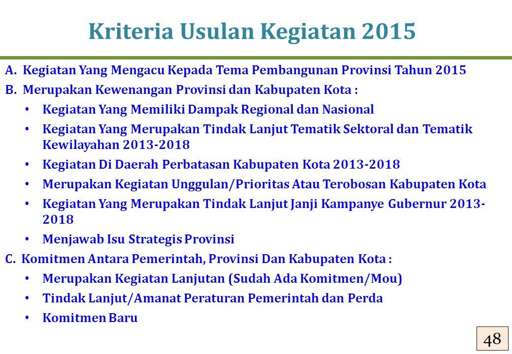 Kriteria Usulan Kegiatan 2015