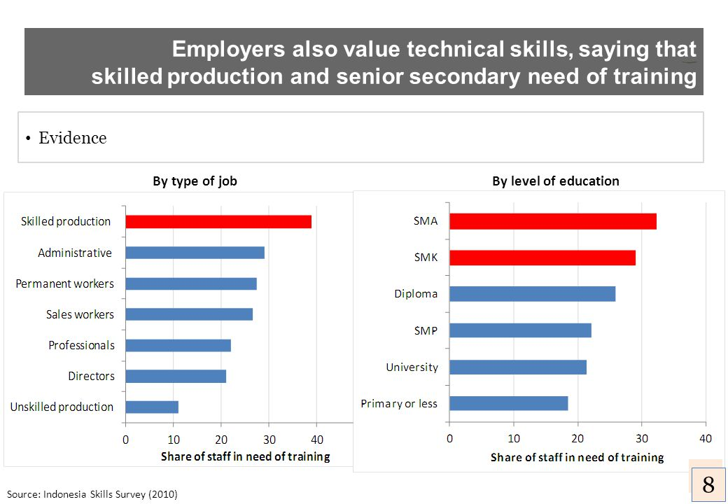 Employers also value technical skills, saying that