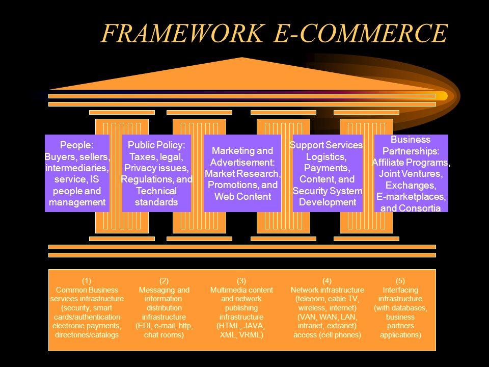 FRAMEWORK E-COMMERCE People: Buyers, sellers, intermediaries,