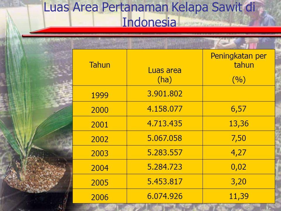 Luas Area Pertanaman Kelapa Sawit di Indonesia