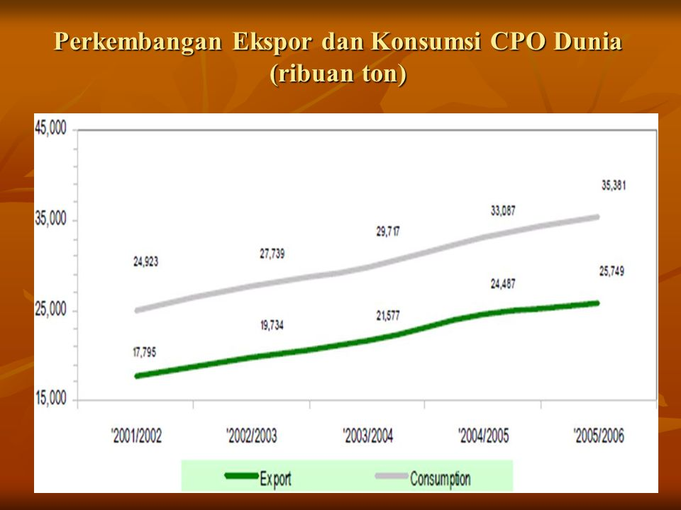 Perkembangan Ekspor dan Konsumsi CPO Dunia (ribuan ton)