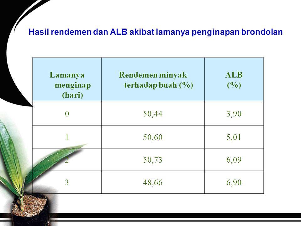 Hasil rendemen dan ALB akibat lamanya penginapan brondolan
