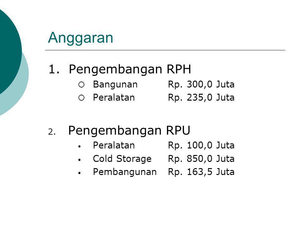 Anggaran 1. Pengembangan RPH Pengembangan RPU Bangunan Rp. 300,0 Juta