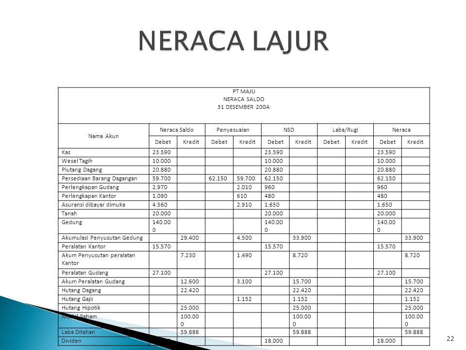 NERACA LAJUR PT MAJU NERACA SALDO 31 DESEMBER 200A Nama Akun