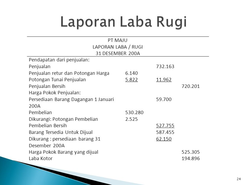 Laporan Laba Rugi PT MAJU LAPORAN LABA / RUGI 31 DESEMBER 200A