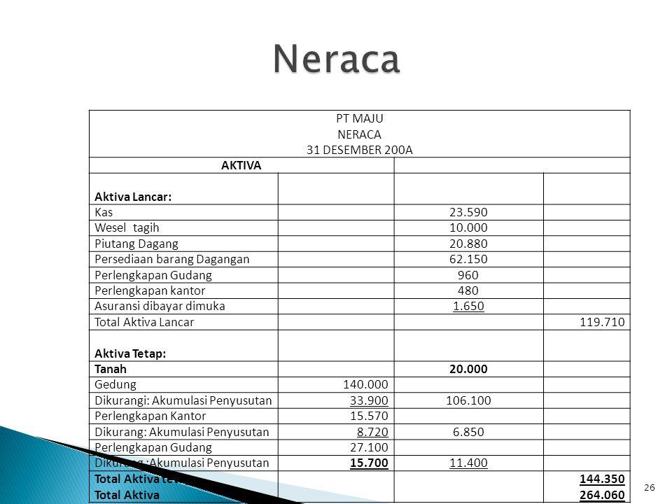 Neraca PT MAJU NERACA 31 DESEMBER 200A AKTIVA Aktiva Lancar: Kas