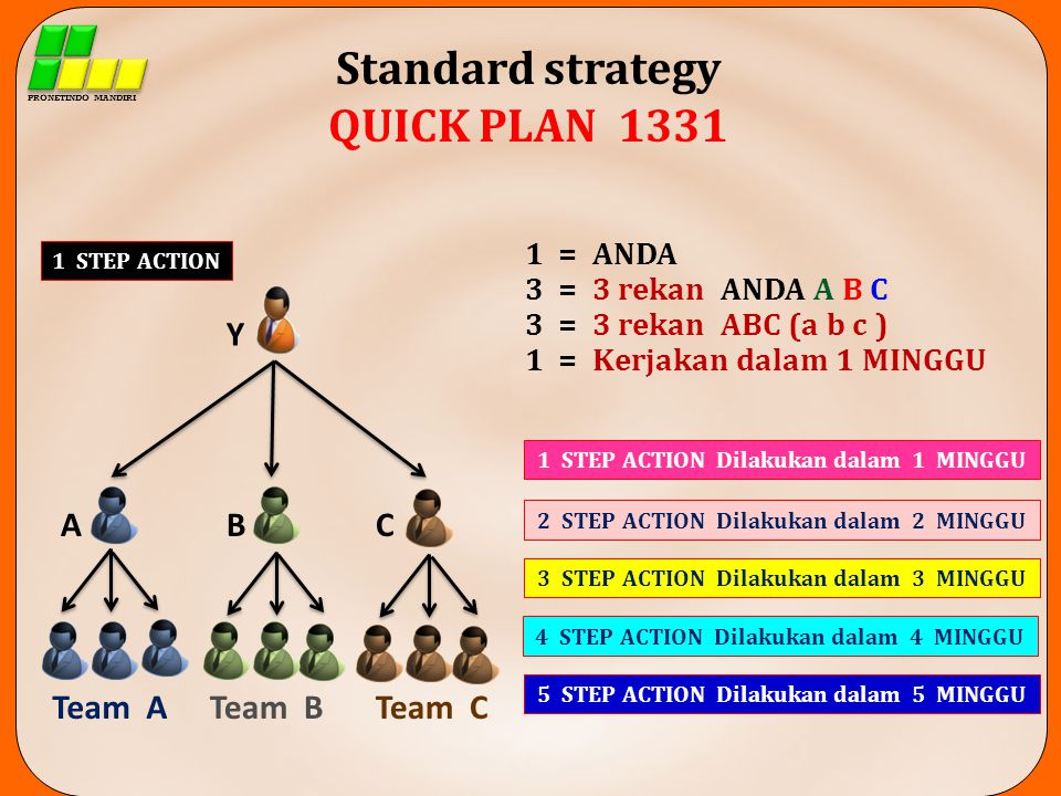 Standard strategy QUICK PLAN 1331