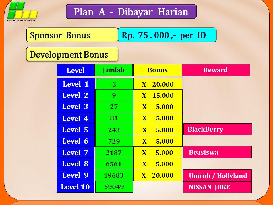 Plan A - Dibayar Harian Sponsor Bonus Rp. 75 . 000 ,- per ID