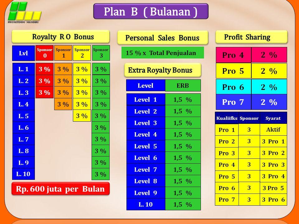 Plan B ( Bulanan ) Pro 4 2 % Pro 5 2 % Pro 6 2 % Pro 7 2 %