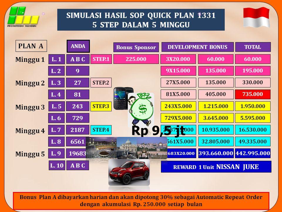 SIMULASI HASIL SOP QUICK PLAN 1331 REWARD 1 Unit NISSAN JUKE