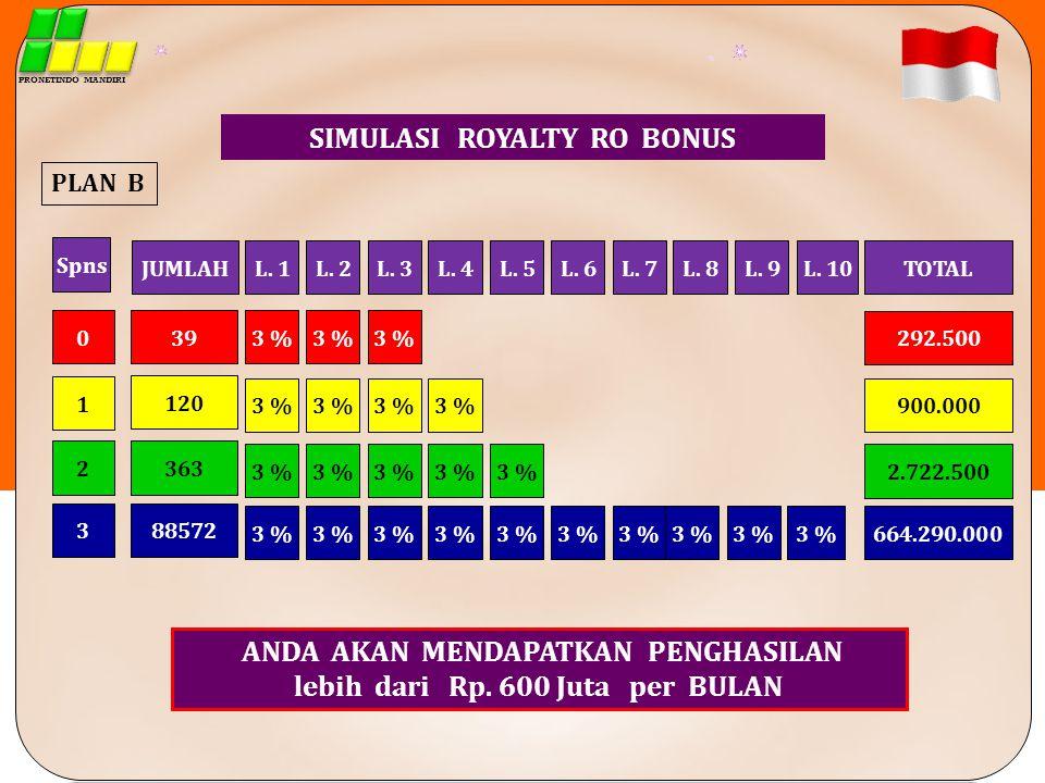 SIMULASI ROYALTY RO BONUS