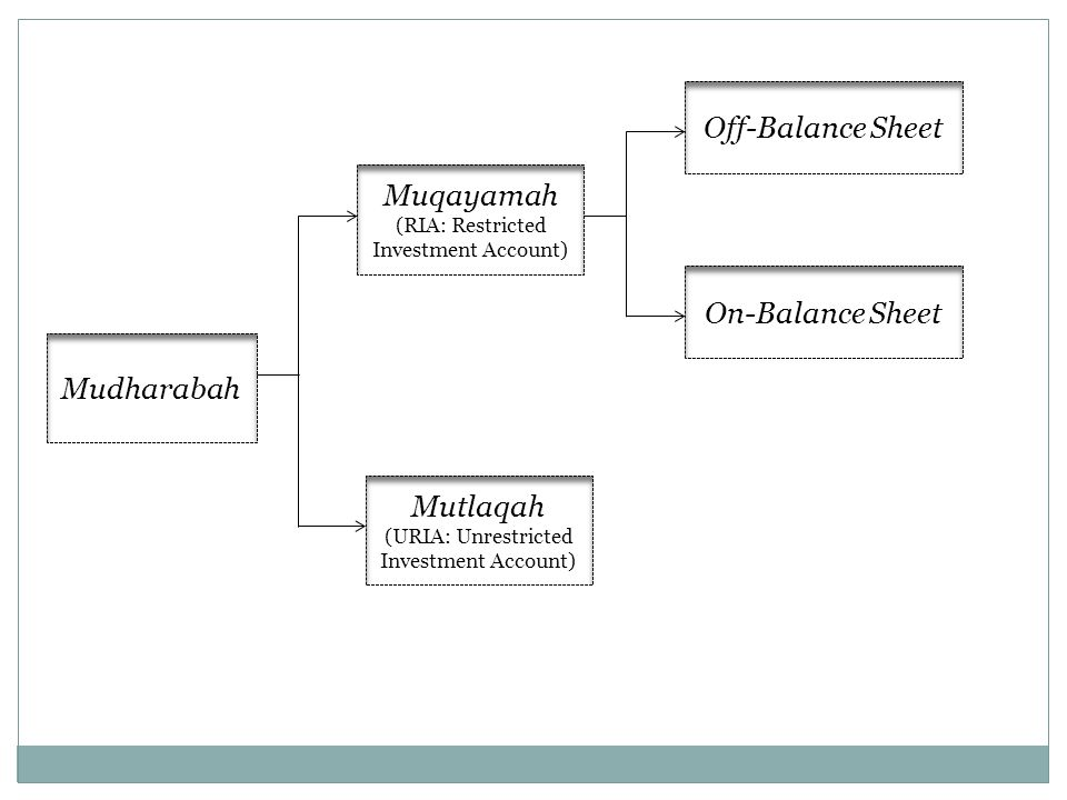 Off-Balance Sheet Muqayamah On-Balance Sheet Mudharabah Mutlaqah