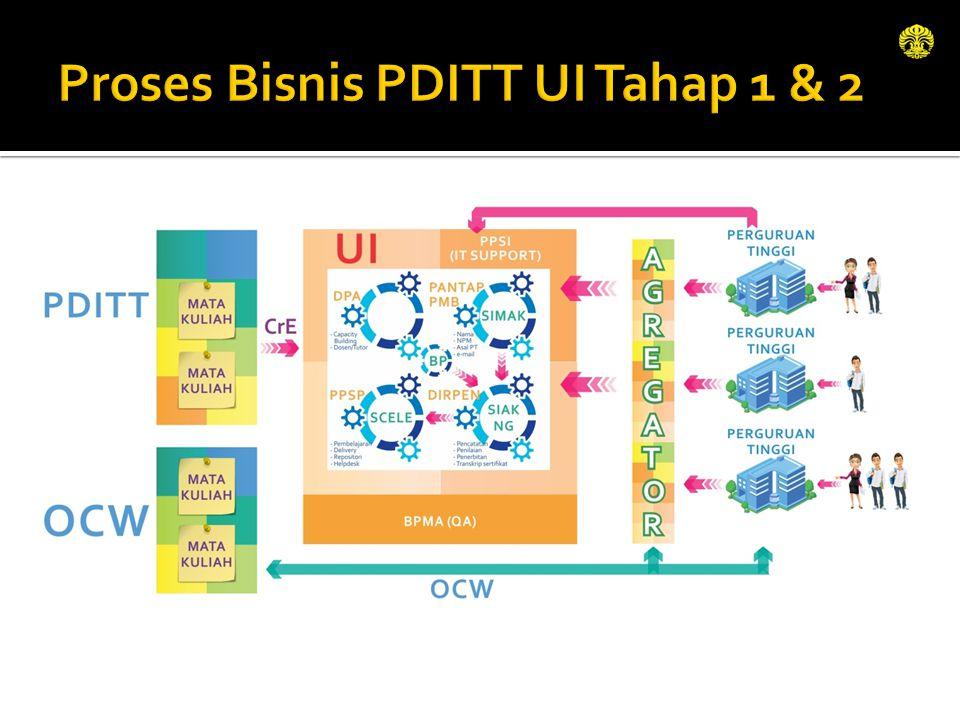 Proses Bisnis PDITT UI Tahap 1 & 2