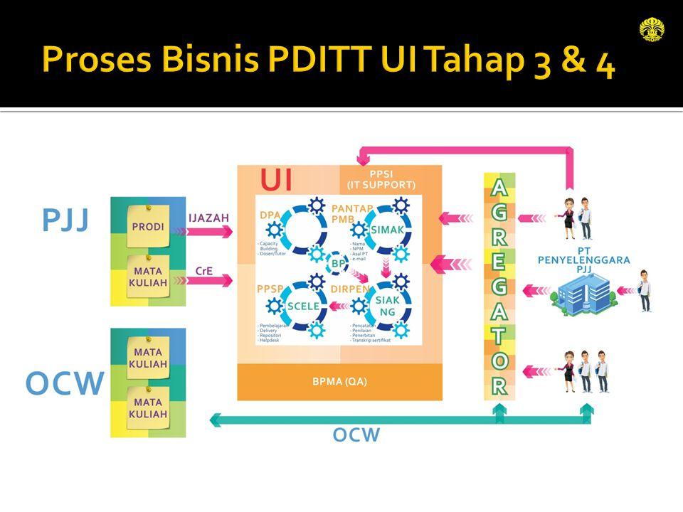 Proses Bisnis PDITT UI Tahap 3 & 4