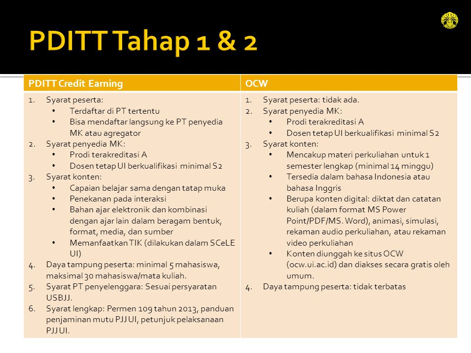 PDITT Tahap 1 & 2 PDITT Credit Earning OCW Syarat peserta: