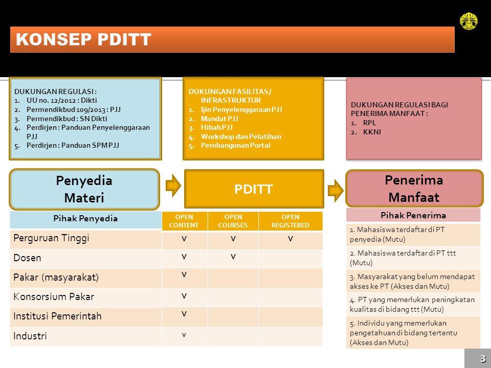 KONSEP PDITT Penyedia Penerima PDITT Materi Manfaat Perguruan Tinggi