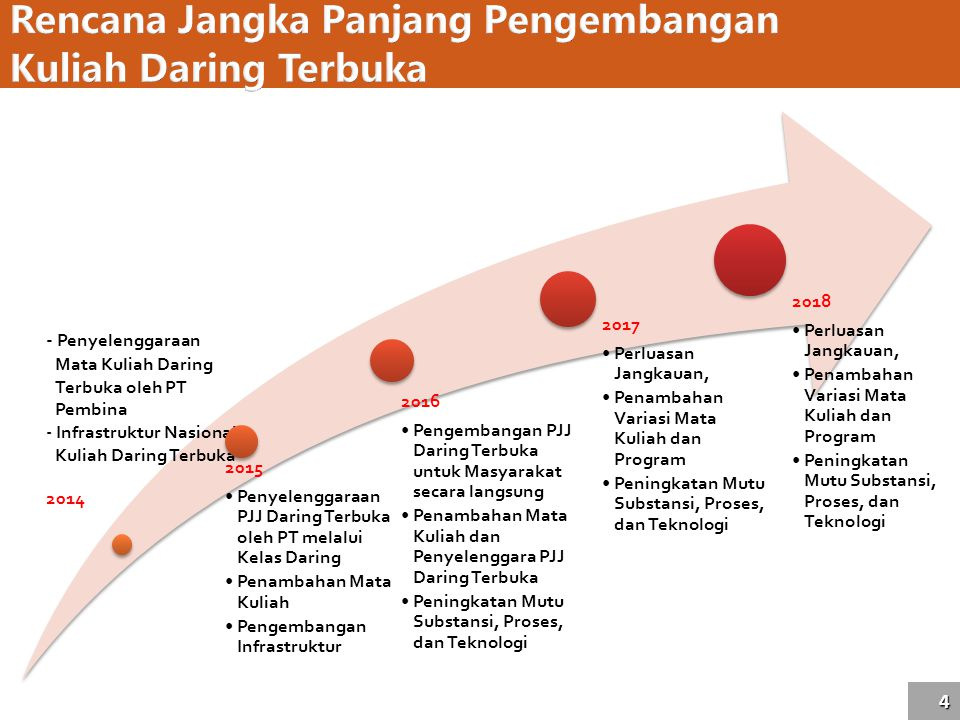 Rencana Jangka Panjang Pengembangan Kuliah Daring Terbuka
