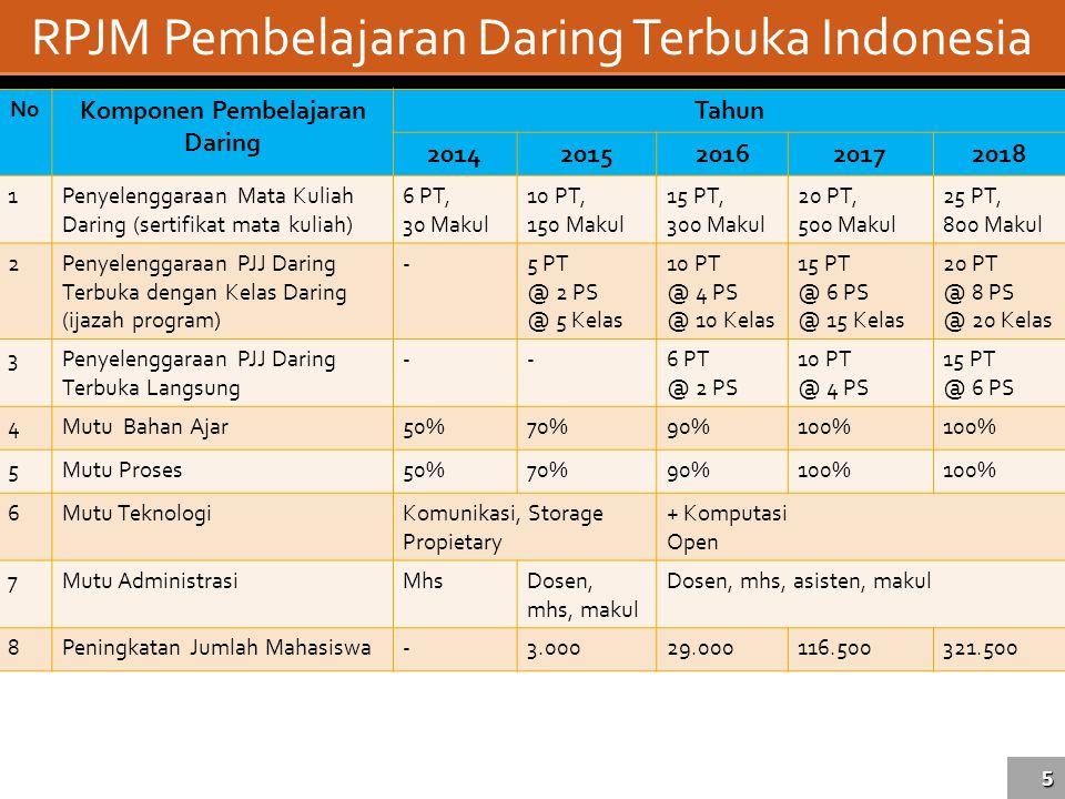 Komponen Pembelajaran Daring