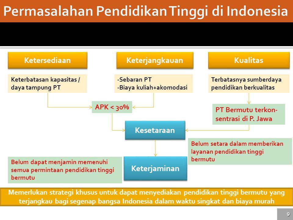 Permasalahan Pendidikan Tinggi di Indonesia