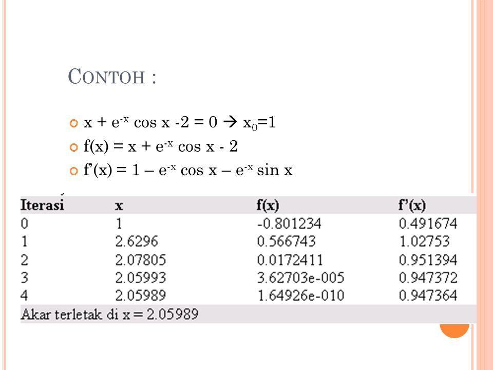 Contoh : x + e-x cos x -2 = 0  x0=1 f(x) = x + e-x cos x - 2
