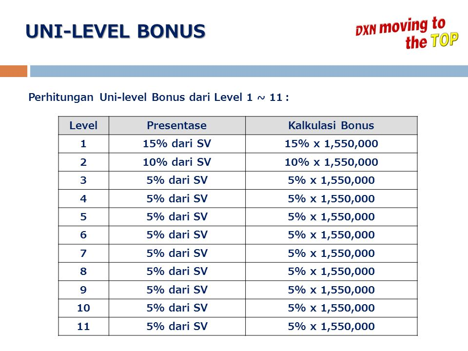 UNI-LEVEL BONUS Perhitungan Uni-level Bonus dari Level 1 ~ 11 : Level