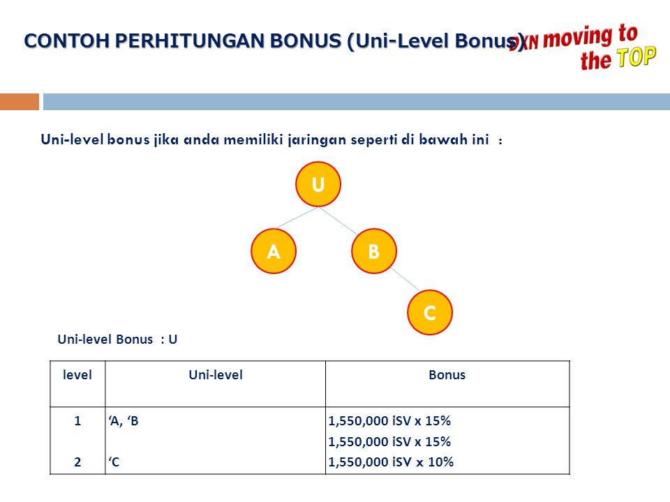 U A B C CONTOH PERHITUNGAN BONUS (Uni-Level Bonus)
