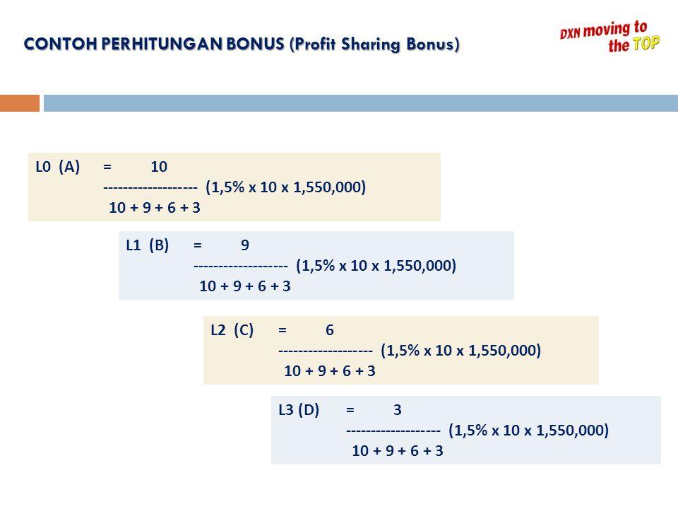 CONTOH PERHITUNGAN BONUS (Profit Sharing Bonus)