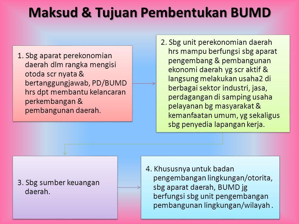 Maksud & Tujuan Pembentukan BUMD