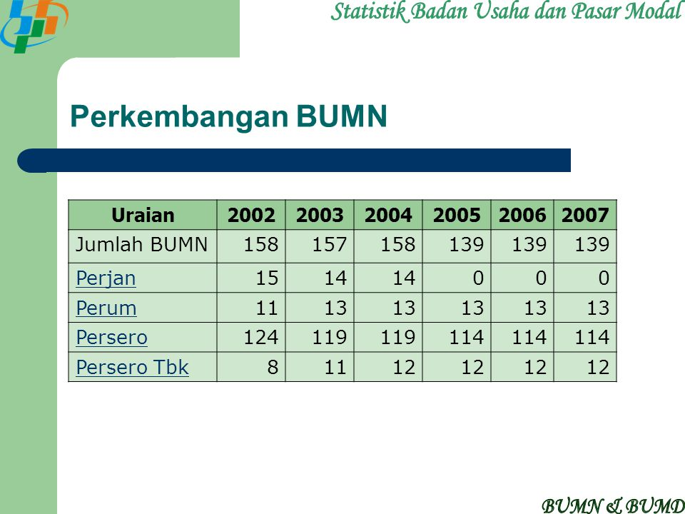 Statistik Badan Usaha dan Pasar Modal