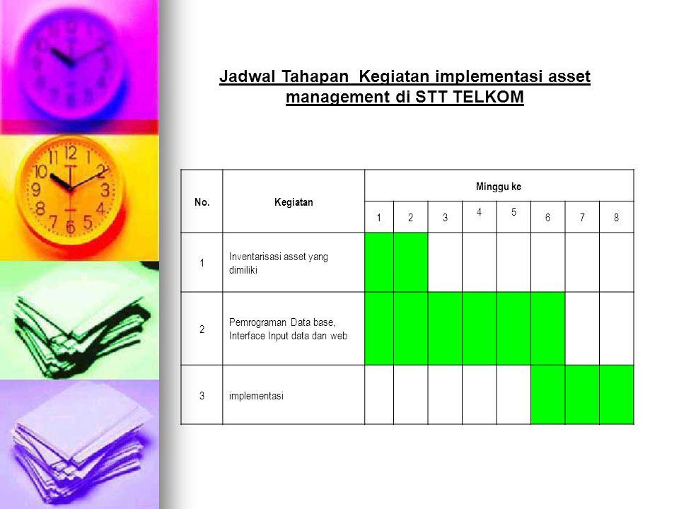 Jadwal Tahapan Kegiatan implementasi asset management di STT TELKOM