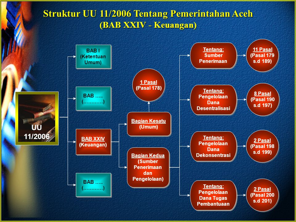Struktur UU 11/2006 Tentang Pemerintahan Aceh (BAB XXIV - Keuangan)