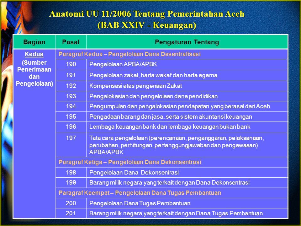 Anatomi UU 11/2006 Tentang Pemerintahan Aceh (BAB XXIV - Keuangan)