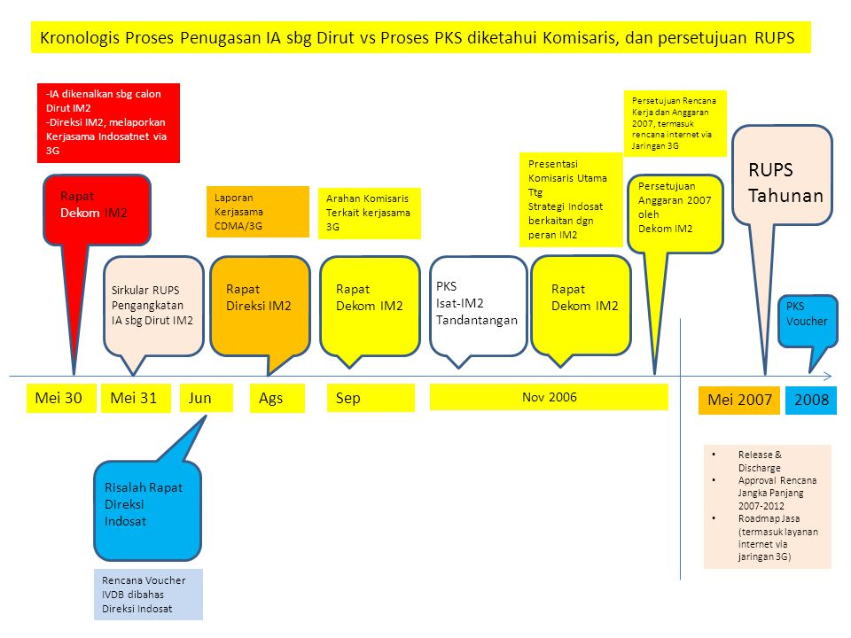 Kronologis Proses Penugasan IA sbg Dirut vs Proses PKS diketahui Komisaris, dan persetujuan RUPS