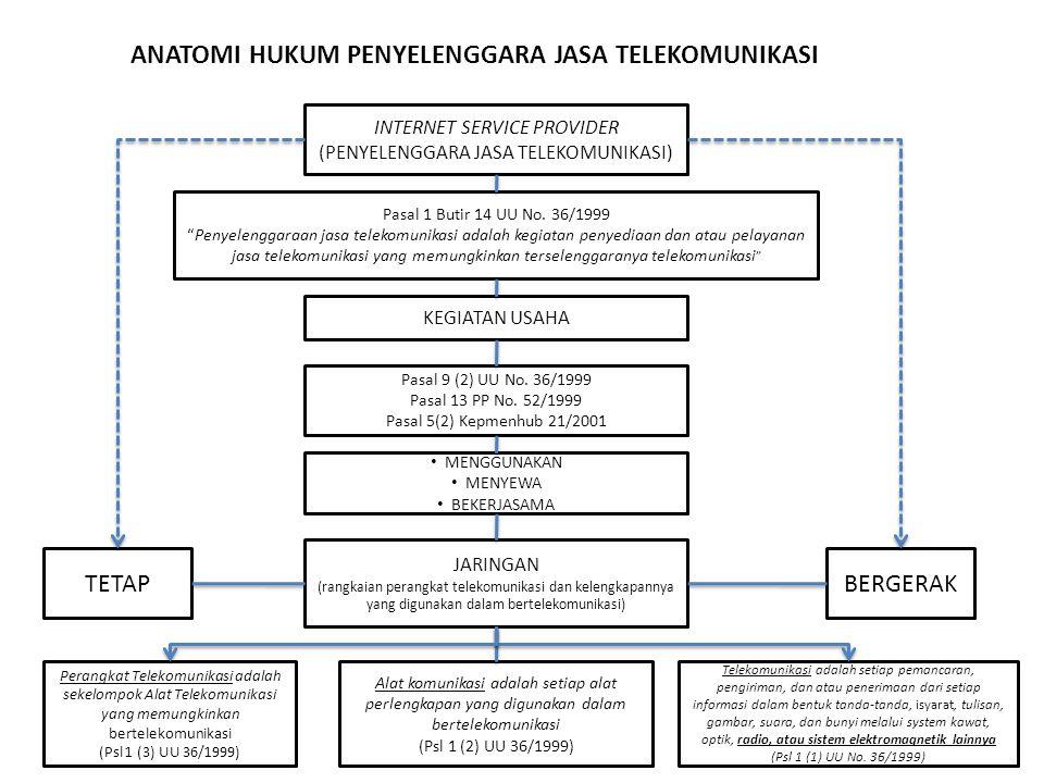 ANATOMI HUKUM PENYELENGGARA JASA TELEKOMUNIKASI