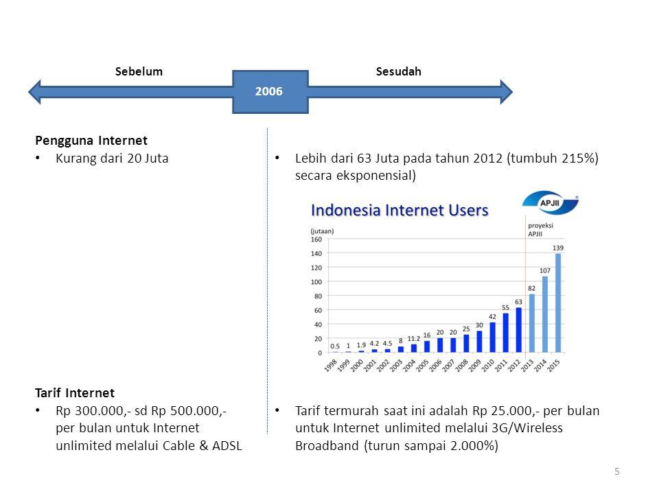 Lebih dari 63 Juta pada tahun 2012 (tumbuh 215%) secara eksponensial)